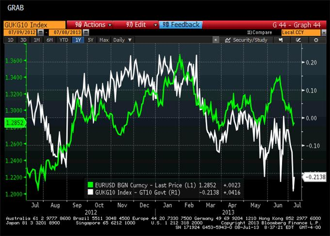 The_Critical_EURUSD_Factor_to_Watch_body_GuestCommentary_KathyLien_July8A.png, The Critical EUR/USD Factor to Watch