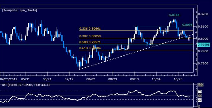Forex_Analysis_EURGBP_Classic_Technical_Report_11.06.2012_body_Picture_5.png, Forex Analysis: EURGBP Classic Technical Report 11.06.2012