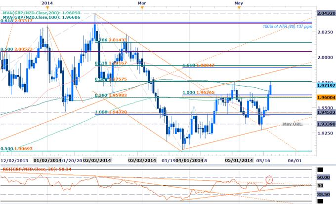 GBPNZD Scalps Target May Opening Range Break- Bullish Above 1.96