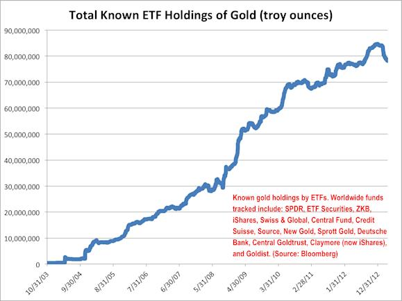 total known etf holdings of gold
