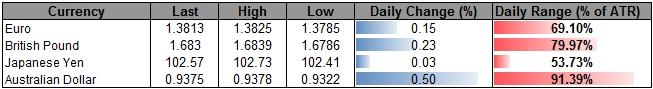 AUD/NZD Outlook Hinges on 1Q CPI- EUR/GBP Risks Fresh Lows on BoE