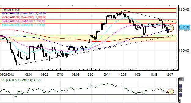 Forex_Euro_Cant_Catch_a_Break_as_Monti_Exit_Signals_Italian_Elections_fx_news_technical_analysis_body_Picture_1.png, Forex: European Equities Optimistic but European Currencies Lag