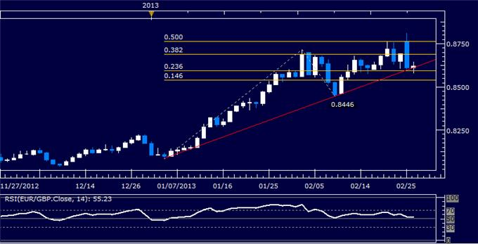 Forex_EURGBP_Technical_Analysis_02.26.2013_body_Picture_5.png, EUR/GBP Technical Analysis 02.26.2013