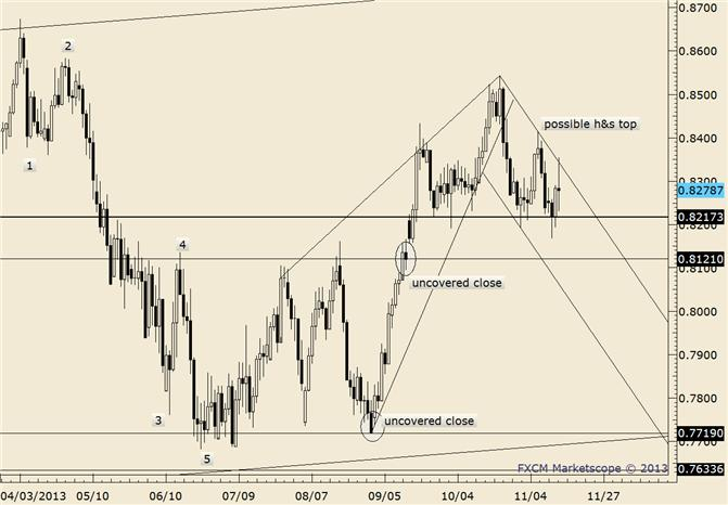 eliottWaves_nzd-usd_body_nzdusd.png, NZD/USD Outside Day Reversal at Important Market Level