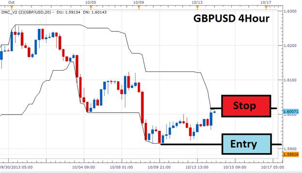 A_Basic_Breakout_Strategy_For_Forex_body_Picture_4.png, A Basic Breakout Strategy For Forex