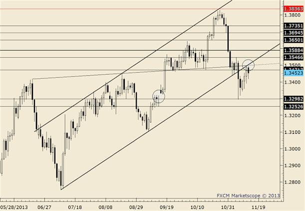 eliottWaves_eur-usd_body_eurusd.png, FOREX Technical Analysis: EUR/USD Consolidating after Breakout