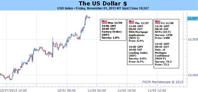 forex_forecast_US_Dollar_set_for_Further_Strength_body_Picture_5.png, US Dollar Ready for Further Gains, but What Stands in the Way?