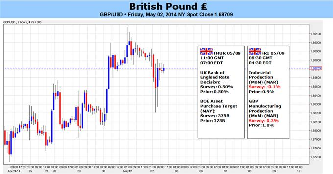 GBP/USD Climb to New 5 Year Highs Will be Fraught With Danger
