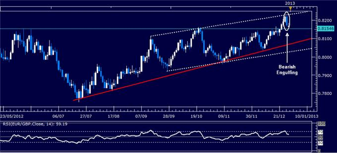 Forex_Analysis_EURGBP_Classic_Technical_Report_12.31.2012_body_Picture_1.png, Forex Analysis: EUR/GBP Classic Technical Report 12.31.2012