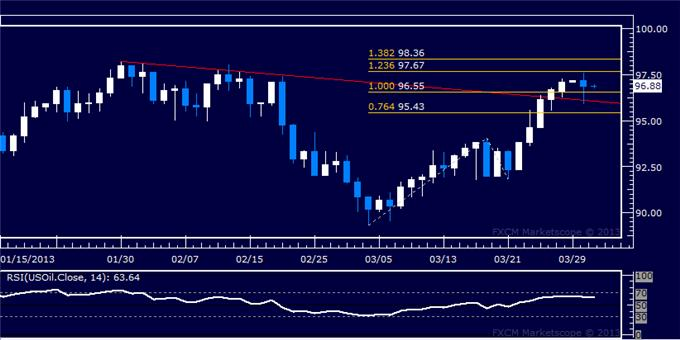 Forex_US_Dollar_Threatens_Support_Break_SP_500_Hints_at_Reversal_body_Picture_8.png, US Dollar Threatens Support Break, S&P 500 Hints at Reversal