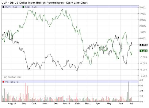 UUP - Exchange Traded Funds - ETF Price Chart for DB US Dollar Index Bullish Powershares