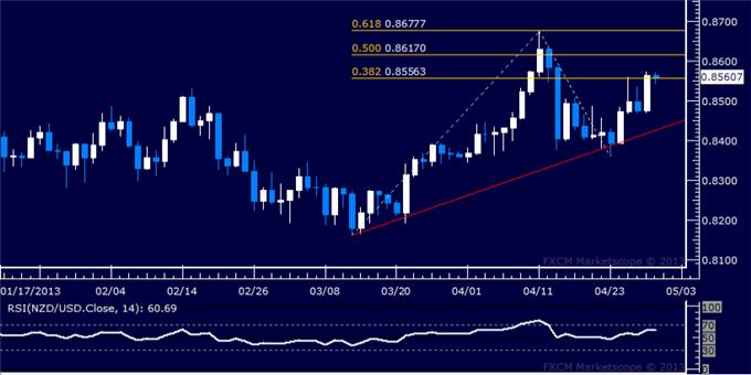 Forex_NZDUSD_Technical_Analysis_04.30.2013_body_Picture_5.png, NZD/USD Technical Analysis 04.30.2013