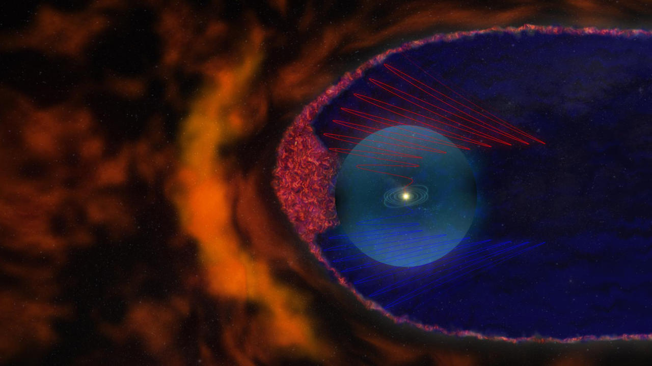 "An artist's interpretation depicts the new view of the heliosphere in this image courtesy of NASA's Goddard Space Flight Center and made available on June 9, 2011. Observations from NASA's Voyager spacecraft suggest the edge of our solar system may not be smooth, but filled with a turbulent sea of magnetic bubbles. While using a new computer model to analyze Voyager data, scientists found the sun's distant magnetic field is made up of bubbles approximately 100 million miles wide. The bubbles are created when magnetic field lines reorganize. The new model suggests the field lines are broken up into self-contained structures disconnected from the solar magnetic field. The findings are described in the June 9 edition of the Astrophysical Journal. The heliosheath is filled with ""magnetic bubbles"" (shown in the red pattern) that fill out the region ahead of the heliopause. REUTERS/NASA/Goddard Space Flight Center/CI Lab/Handout"