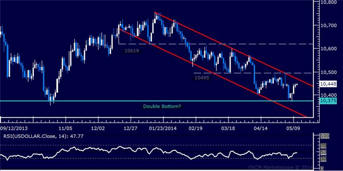 US Dollar Technical Analysis – Double Bottom in Place?