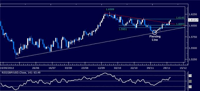 Forex_Analysis_GBPUSD_Classic_Technical_Report_12.04.2012_body_Picture_1.png, Forex Analysis: GBP/USD Classic Technical Report 12.04.2012