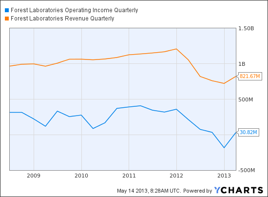 FRX Operating Income Quarterly Chart