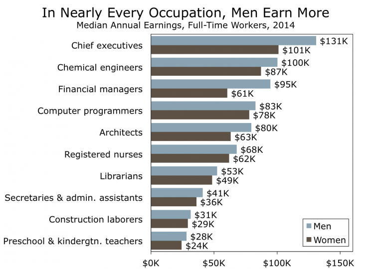 why women are receiving less education They also report spending less time on homework  a phd candidate at the university of chicago, put forth a different explanation for why women are so much better at graduating college perhaps .