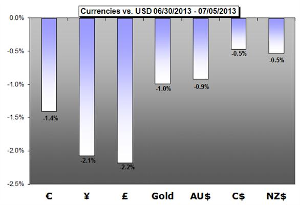 Weekly_Forex_Trading_Forecast_body_Picture_1.png, Weekly Forex Trading Forecast - Markets Are Far From Stable...