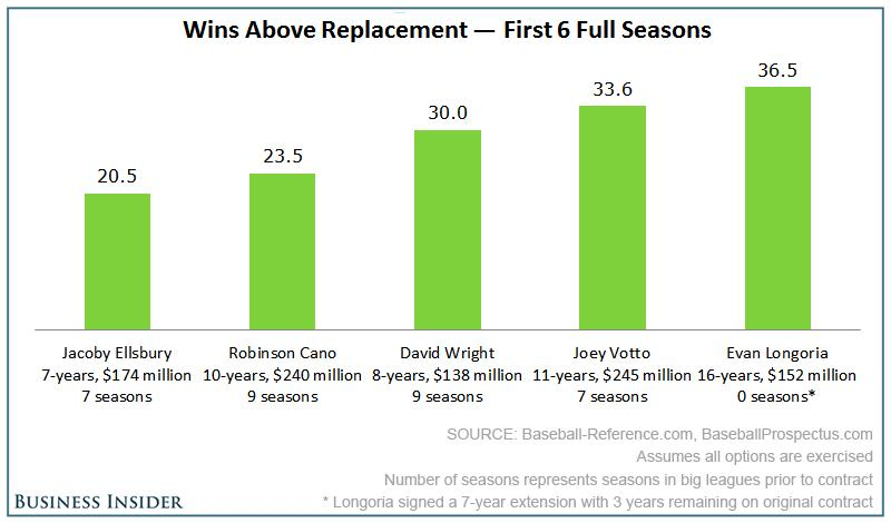 Wins Above Replacement