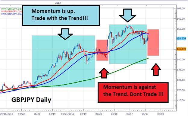 Moving_Averages_and_the_Yen_Trend_body_Picture_5.png, Moving Averages and the Yen Trend