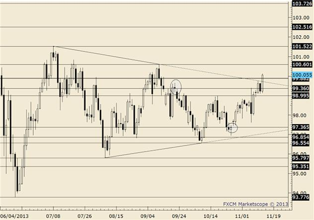 eliottWaves_usd-jpy_body_usdjpy.png, USD/JPY Pullback is Likely from Nearby Levels; Oct 1 High