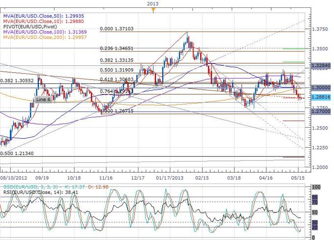Euro_Finds_Strength_Despite_Significant_Decline_in_Construction_Output_body_eurusd_daily_chart.png, Euro Finds Strength Despite Significant Decline in Construction Output