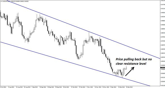 A_Classic_Short_Set-up_in_CADCHF_body_GuestCommentary_KayeLee_December23A_2.png, A Classic Short Set-up in CAD/CHF