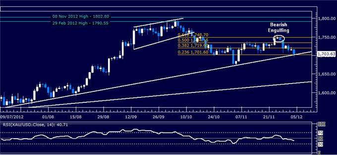 Forex_Analysis_Dollar_Breaks_Down_But_SP_500_Drop_May_Cap_Weakness_body_Picture_2.png, Forex Analysis: Dollar Breaks Down But S&P 500 Drop May Cap Weakness