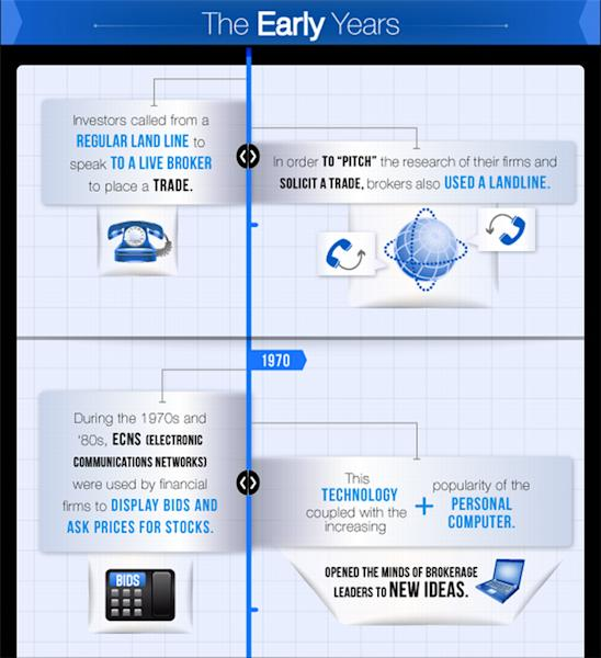 FXCM_Rise_of_Mobile_Apps_body_2.png, Growth of Mobile Trading