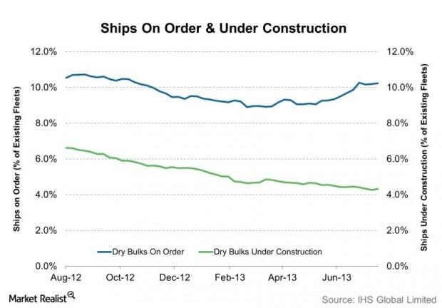 Ships On Order & Under Construction 2013-08-12