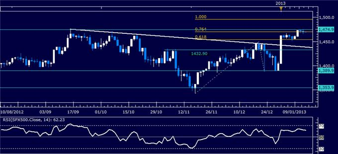 Forex_Analysis_US_Dollar_Waits_for_Sentiment_Cues_as_SP_500_Stalls_body_Picture_3.png, Forex Analysis: US Dollar Waits for Sentiment Cues as S&P 500 Stalls