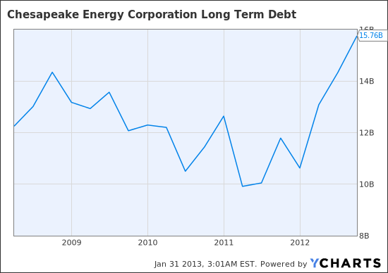 CHK Long Term Debt Chart