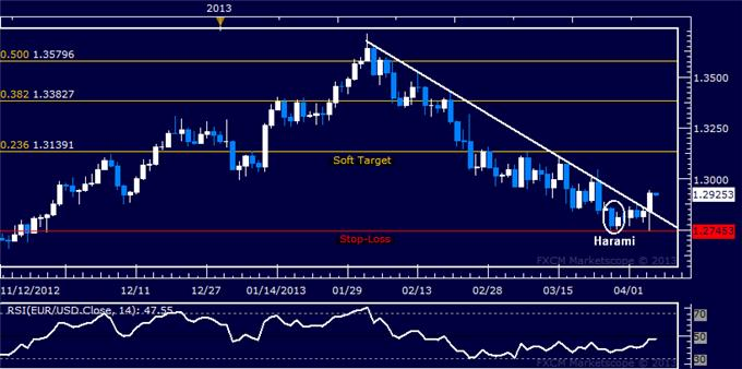 Forex_Analysis_EURUSD_Long_Triggered_on_Resistance_Break_body_Picture_5.png, EUR/USD Long Triggered on Resistance Break