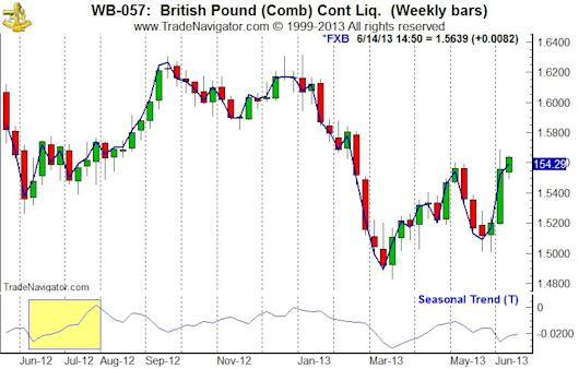 British Pound (BP) Weekly Bars (Pit Plus Electronic Continuous contract), CurrencyShares British Pound Closes & Seasonal Pattern since 1975