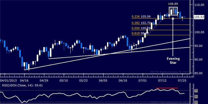 Forex_Dollar_Rejected_at_Resistance_SP_500_Flirting_with_1700_Figure_body_Picture_8.png, Dollar Rejected at Resistance, S&P 500 Flirting with 1700 Figure