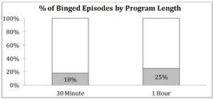 TiVo Subscribers Tend to Binge; Breaking Bad Is the Most Commonly Binge-Watched Show