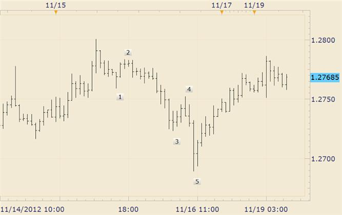FOREX_Technical_Analysis_British_Pound_Slips_in_Early_Week_Trading_body_eurusd.png, FOREX Technical Analysis: Euro Focus Should on Selling Strength