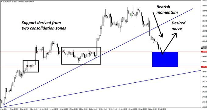 EURCAD_Pullback_That_Works_Across_the_Board_body_GuestCommentary_KayeLee_February3A_3.png, EUR/CAD Pullback That Works Across the Board