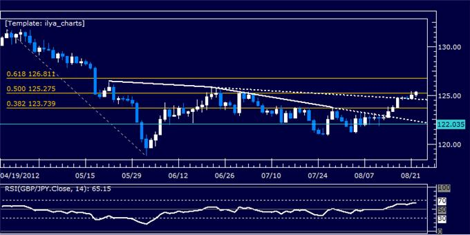 GBPJPY_Classic_Technical_Report_08.22.2012_body_Picture_5.png, GBPJPY Classic Technical Report 08.22.2012