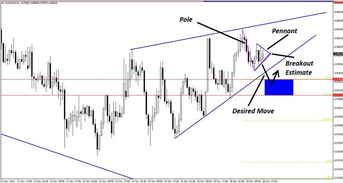 Long_and_Short_Opportunities_in_AUDCAD_body_GuestCommentary_KayeLee_November18A_3.png, Long and Short Opportunities in AUD/CAD