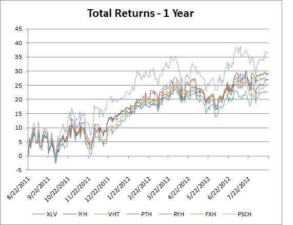 Total Return:1 year