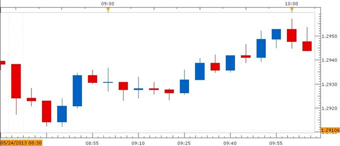 Forex_EURUSD-_Trading_the_U.S._Durable_Goods_Orders_Report_body_ScreenShot086.png, EUR/USD- Trading the U.S. Durable Goods Orders Report