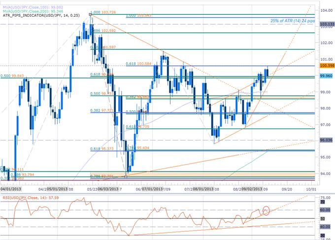 Forex_EUR_Gold_at_Key_Inflection_Point-_Scalps_Target_USDJPY_Pullback_body_USDJPY_DAILY.png, EUR, Gold at Key Inflection Point- Scalps Target USDJPY Pullback
