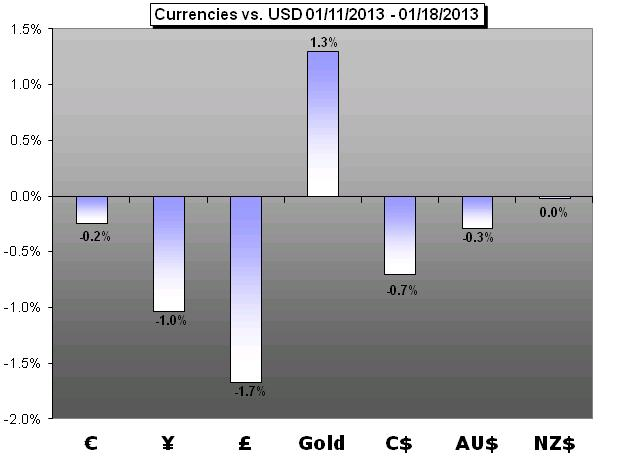 Forex_Weekly_Trading_Forecast_01.20.2013_body_Picture_5.png, Forex Weekly Trading Forecast - 01.20.2013