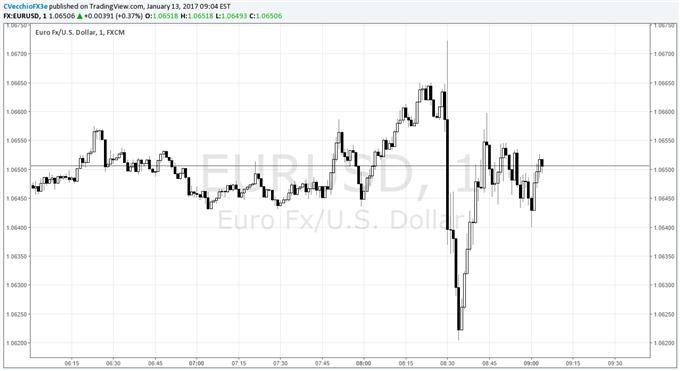 EUR  USD Dips Slightly after Mixed December US Retail Sales