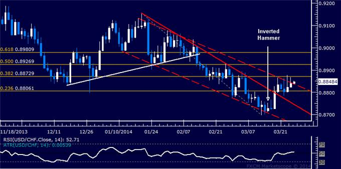 dailyclassics_usd-chf_body_Picture_8.png, Forex: USD/CHF Technical Analysis – Support Seen Sub-0.90