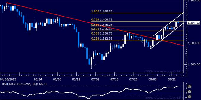 Forex_Dollar_Stalls_at_Familiar_Range_Top_SPX_500_Recovery_Continues_body_Picture_7.png, Dollar Stalls at Familiar Range Top, SPX 500 Recovery Continues