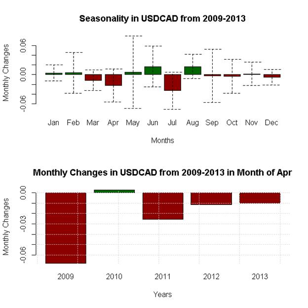 April-Forex-Seasonality-Favors-US-Dollar-Weakness-Against-Whom_body_x0000_i1034.png, April Forex Seasonality Favors US Dollar Weakness - Against Whom?