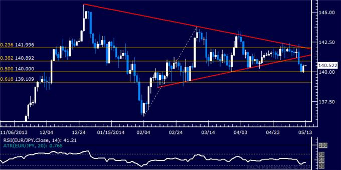 EUR/JPY Technical Analysis – Support Found at 140 Figure