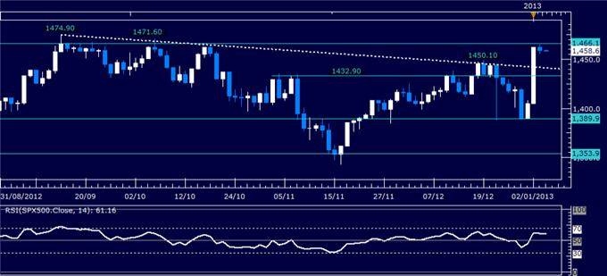 Forex_Analysis_US_Dollar_Breaks_with_SP_500_on_Fed_Policy_Outlook_body_Picture_3.png, Forex Analysis: US Dollar Breaks with S&P 500 on Fed Policy Outlook